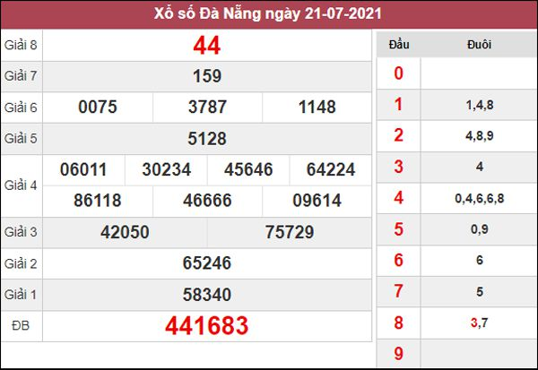 Dự đoán XSDNG 24/7/2021 thứ 7 siêu chuẩn cùng cao thủ